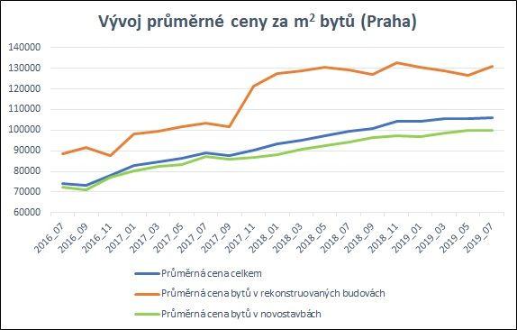 Co se skrývá za růstem cen bytů v Praze?
