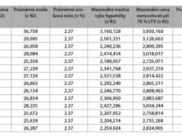 Hypotéka přes 2 miliony korun, při 70% LTV a s průměrným platem? V ČR jen v hlavním městě.