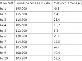 Nabídkové ceny nových volných bytů v září a říjnu v jednotlivých pražských částech. Zdroj: Deloitte