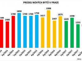 Prodej bytů v Praze