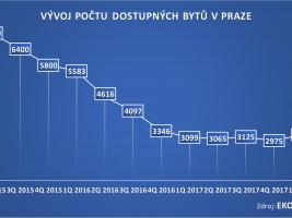 Počet dostupných bytů v Praze