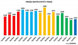 Propad rezidenčního trhu v Praze pokračuje, letos se prodalo o čtvrtinu bytů méně