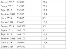 Průměrná nabídková cena volných nových bytů za m2 a meziroční růst v Praze na konci období. Zdroj: Deloitte