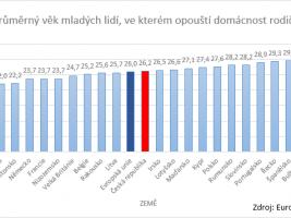 Průměrný věk mladých lidí, ve kterém opouští domácnost rodičů