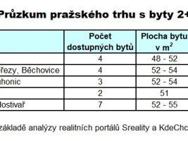 Průzkum pražského trhu
