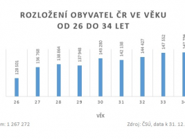 Rozložení obyvatel ČR ve věku od 26 do 34 let