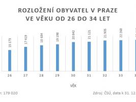 Rozložení obyvatel v Praze ve věku od 26 do 34 let